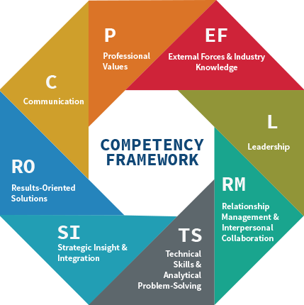 self management competency essay We will write a custom essay sample on competency statement []  competency statement 1  •competency goal 1 healthy learning environment functional area.